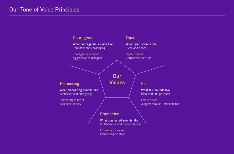 Scope Tone of Voice Principles